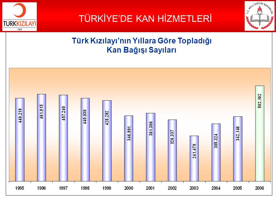 Türk Kızılayı'nın Yıllara Göre Topladığı Kan Bağışı Sayıları TÜRKİYE'DE KAN HİZMETLERİ