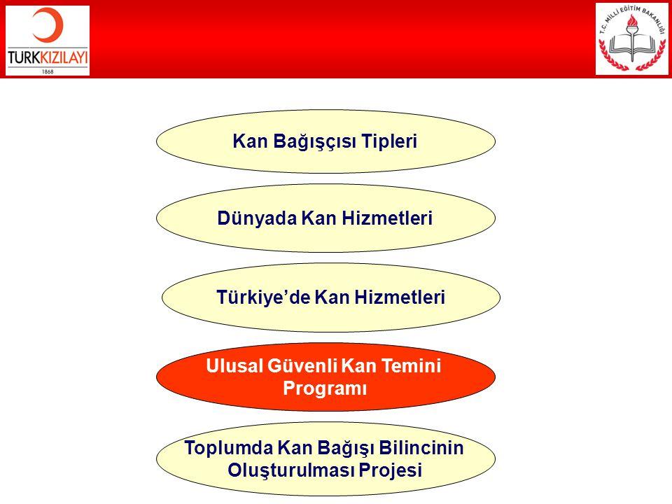 Kan Bağışçısı Tipleri Dünyada Kan Hizmetleri Türkiye'de Kan Hizmetleri Ulusal Güvenli Kan Temini Programı Toplumda Kan Bağışı Bilincinin Oluşturulması