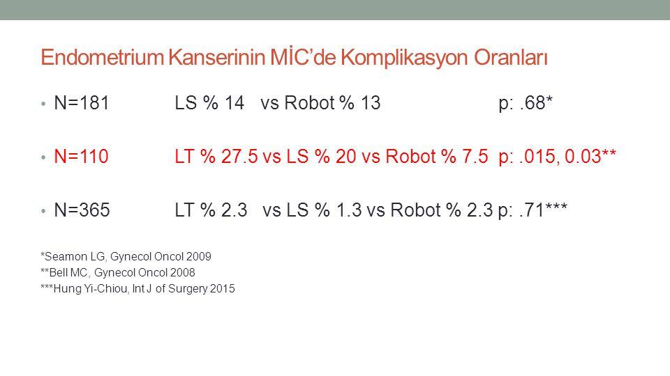 Endometrium Kanserinin MİC'de Komplikasyon Oranları N=181LS % 14 vs Robot % 13 p:.68* N=110LT % 27.5 vs LS % 20 vs Robot % 7.5 p:.015, 0.03** N=365LT