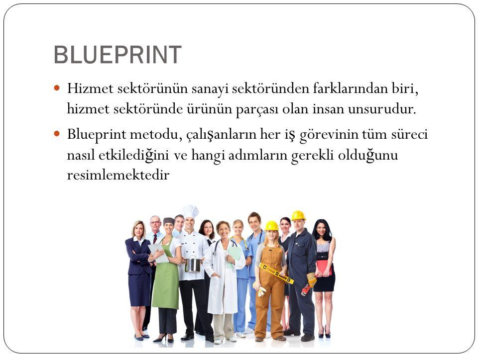BLUEPRINT Hizmet sektörünün sanayi sektöründen farklarından biri, hizmet sektöründe ürünün parçası olan insan unsurudur. Blueprint metodu, çalı ş anla
