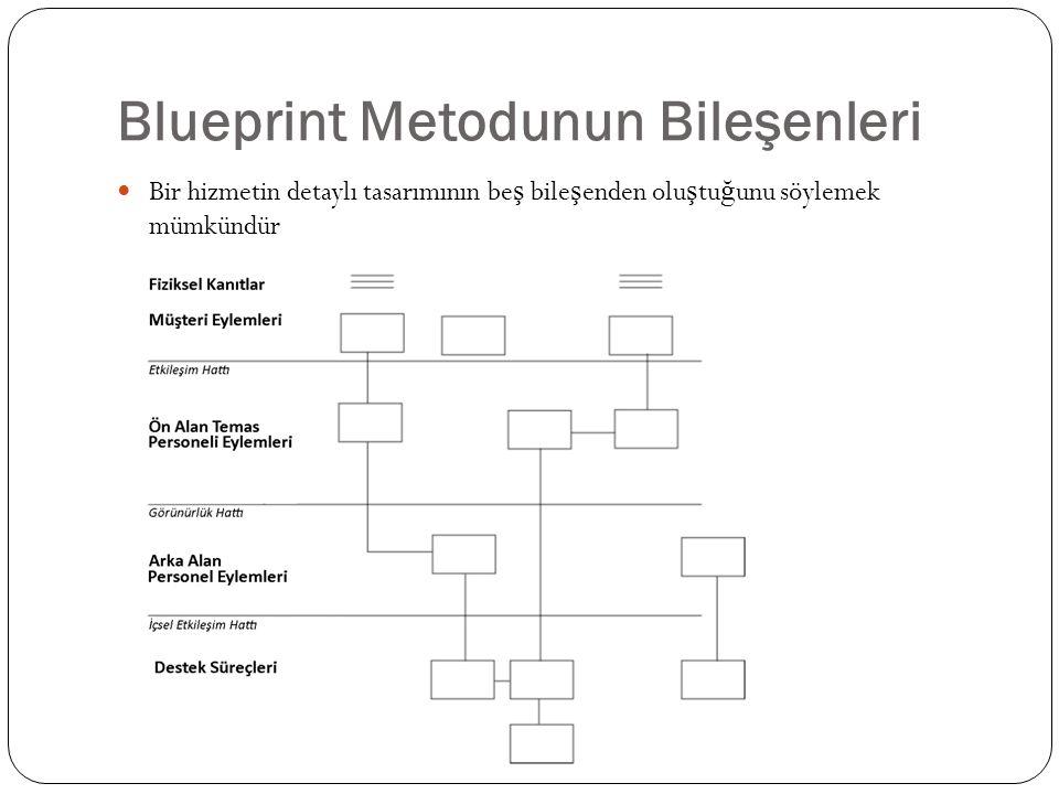 Blueprint Metodunun Bileşenleri Bir hizmetin detaylı tasarımının be ş bile ş enden olu ş tu ğ unu söylemek mümkündür