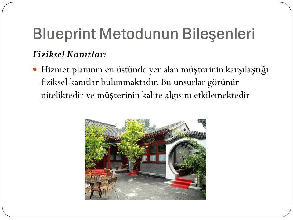 Blueprint Metodunun Bileşenleri Fiziksel Kanıtlar: Hizmet planının en üstünde yer alan mü ş terinin kar ş ıla ş tı ğ ı fiziksel kanıtlar bulunmaktadır