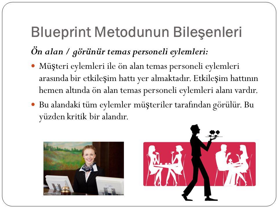 Blueprint Metodunun Bileşenleri Ön alan / görünür temas personeli eylemleri: Mü ş teri eylemleri ile ön alan temas personeli eylemleri arasında bir et