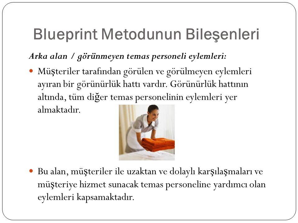 Blueprint Metodunun Bileşenleri Arka alan / görünmeyen temas personeli eylemleri: Mü ş teriler tarafından görülen ve görülmeyen eylemleri ayıran bir g