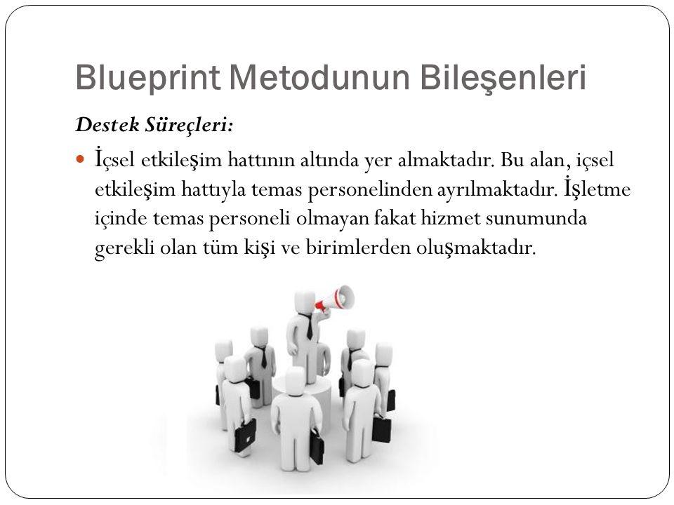 Blueprint Metodunun Bileşenleri Destek Süreçleri: İ çsel etkile ş im hattının altında yer almaktadır. Bu alan, içsel etkile ş im hattıyla temas person
