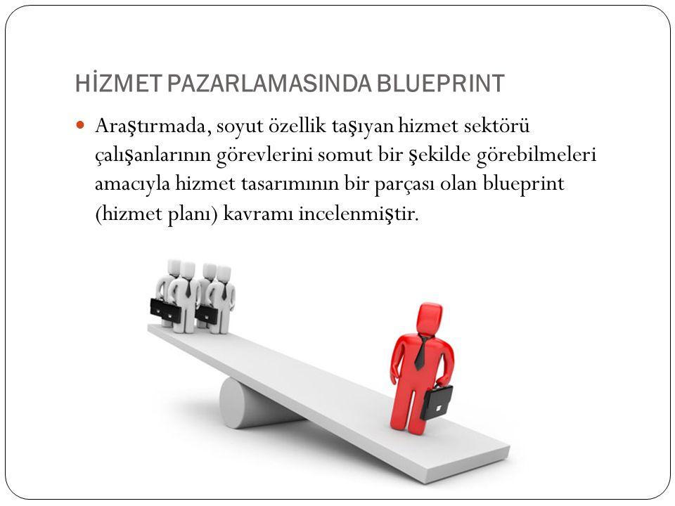 HİZMET PAZARLAMASINDA BLUEPRINT Blueprint aynı zamanda mü ş terilerin de hizmet tasarımı hakkında bilgilendirmelerini sa ğ layabilmektedir.