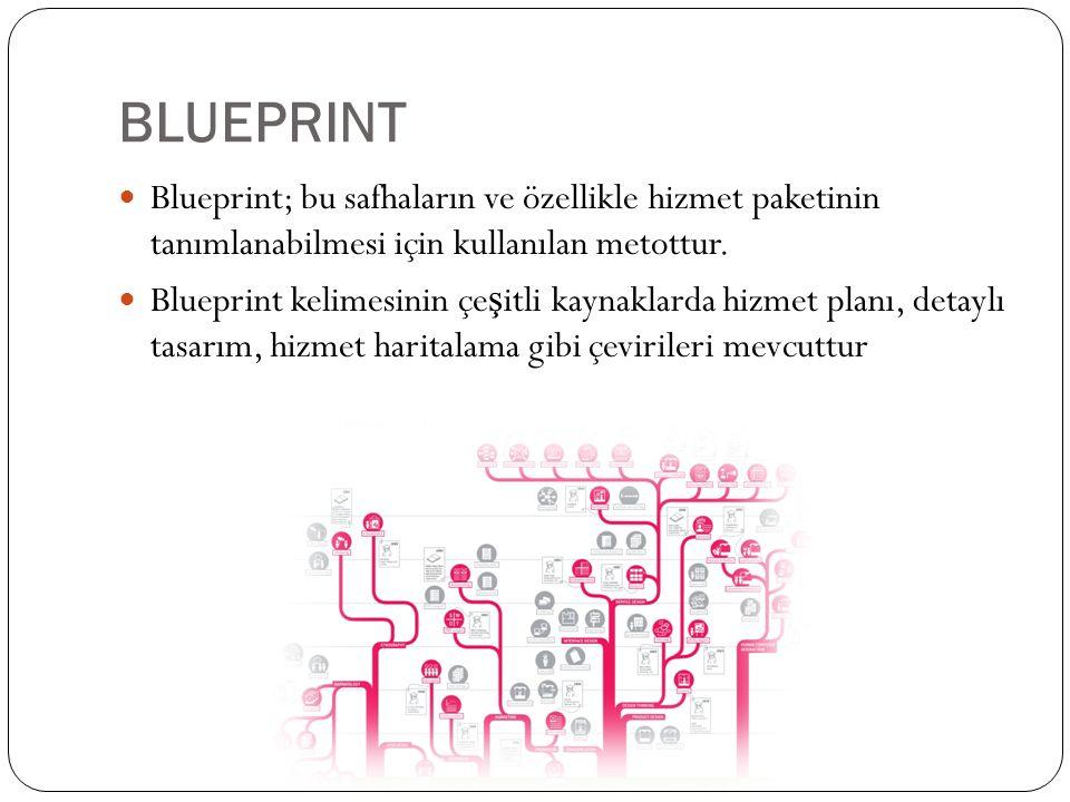 BLUEPRINT Blueprint; bu safhaların ve özellikle hizmet paketinin tanımlanabilmesi için kullanılan metottur. Blueprint kelimesinin çe ş itli kaynaklard