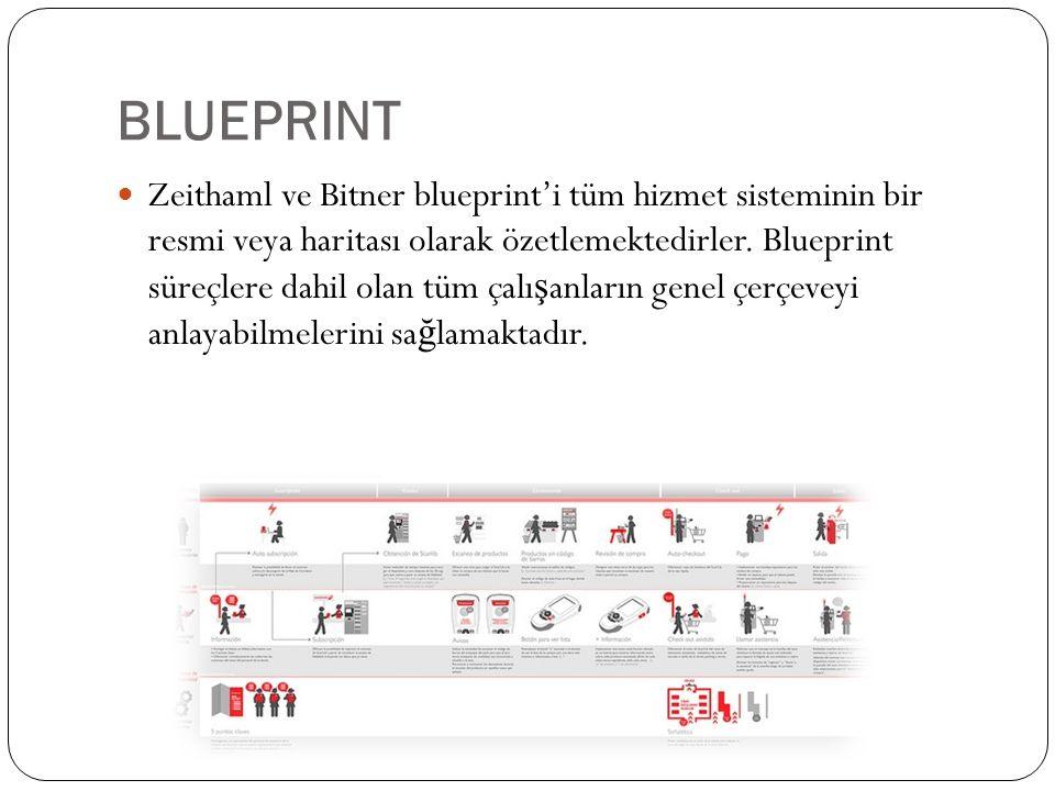 BLUEPRINT Zeithaml ve Bitner blueprint'i tüm hizmet sisteminin bir resmi veya haritası olarak özetlemektedirler. Blueprint süreçlere dahil olan tüm ça