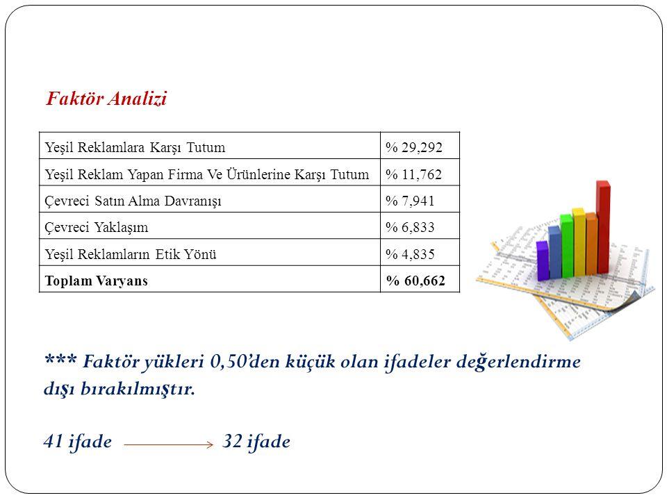 Yeşil Reklamlara Karşı Tutum% 29,292 Yeşil Reklam Yapan Firma Ve Ürünlerine Karşı Tutum% 11,762 Çevreci Satın Alma Davranışı% 7,941 Çevreci Yaklaşım%