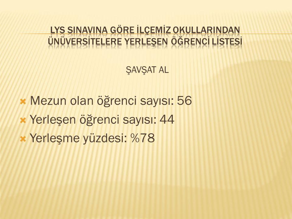 ŞAVŞAT AL  Mezun olan öğrenci sayısı: 56  Yerleşen öğrenci sayısı: 44  Yerleşme yüzdesi: %78