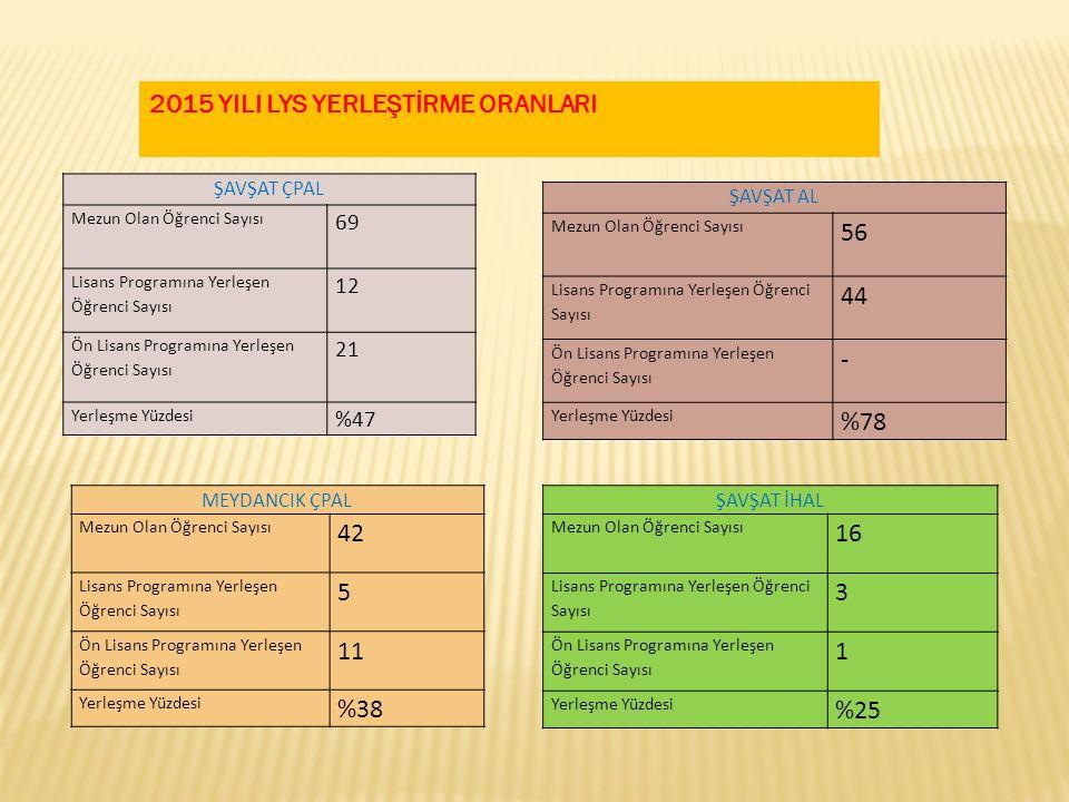 2015 YILI LYS YERLEŞTİRME ORANLARI ŞAVŞAT ÇPAL Mezun Olan Öğrenci Sayısı 69 Lisans Programına Yerleşen Öğrenci Sayısı 12 Ön Lisans Programına Yerleşen