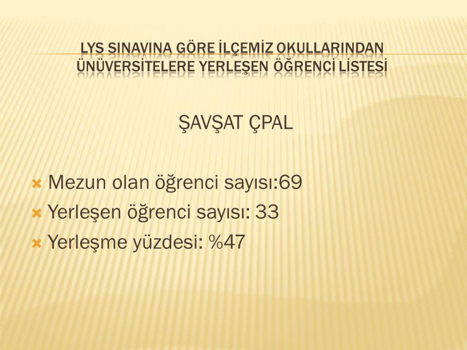 ŞAVŞAT ÇPAL  Mezun olan öğrenci sayısı:69  Yerleşen öğrenci sayısı: 33  Yerleşme yüzdesi: %47