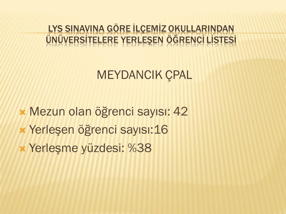 MEYDANCIK ÇPAL  Mezun olan öğrenci sayısı: 42  Yerleşen öğrenci sayısı:16  Yerleşme yüzdesi: %38