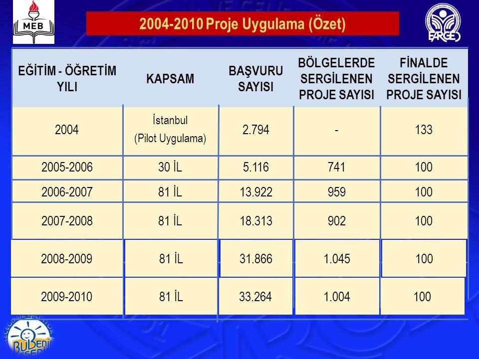 EĞİTİM - ÖĞRETİM YILI KAPSAM BAŞVURU SAYISI BÖLGELERDE SERGİLENEN PROJE SAYISI FİNALDE SERGİLENEN PROJE SAYISI 2004 İstanbul (Pilot Uygulama) 2.794-13