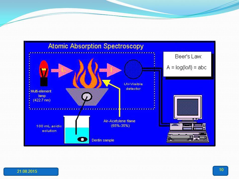 Cihazın Bölümleri: Atomik absorpsiyon spektrofotometresinin bileşenleri, analiz edilecek elementin absorplayacağı ışığı yayan ışık kaynağı, örnek çöze