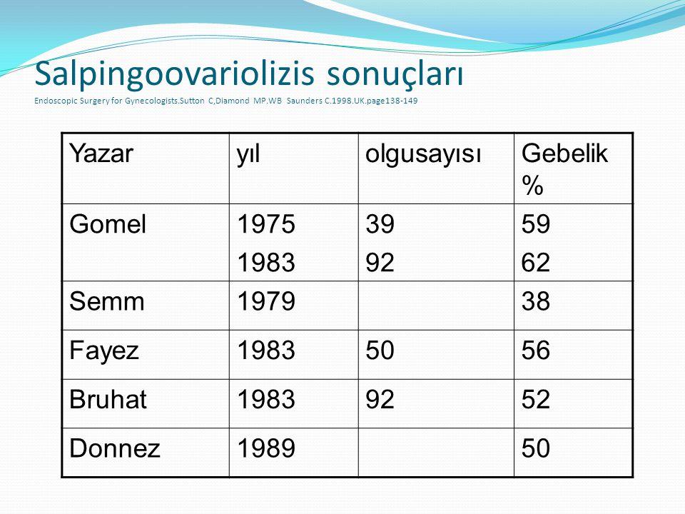 Salpingoovariolizis sonuçları Endoscopic Surgery for Gynecologists.Sutton C,Diamond MP.WB Saunders C.1998.UK.page138-149 YazaryılolgusayısıGebelik % G
