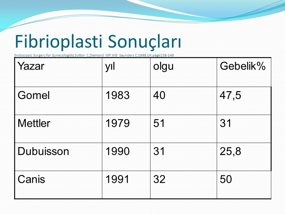 Fibrioplasti Sonuçları Endoscopic Surgery for Gynecologists.Sutton C,Diamond MP.WB Saunders C.1998.UK.page138-149 YazaryılolguGebelik% Gomel19834047,5 Mettler19795131 Dubuisson19903125,8 Canis19913250