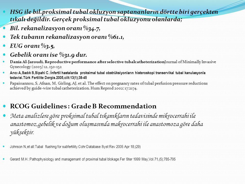 HSG ile bil.proksimal tubal okluzyon saptananların dörtte biri gerçekten tıkalı değildir. Gerçek proksimal tubal okluzyonu olanlarda; Bil. rekanalizas