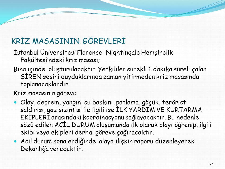 KRİZ MASASININ GÖREVLERİ İstanbul Üniversitesi Florence Nightingale Hemşirelik Fakültesi'ndeki kriz masası; Bina içinde oluşturulacaktır. Yetkililer s
