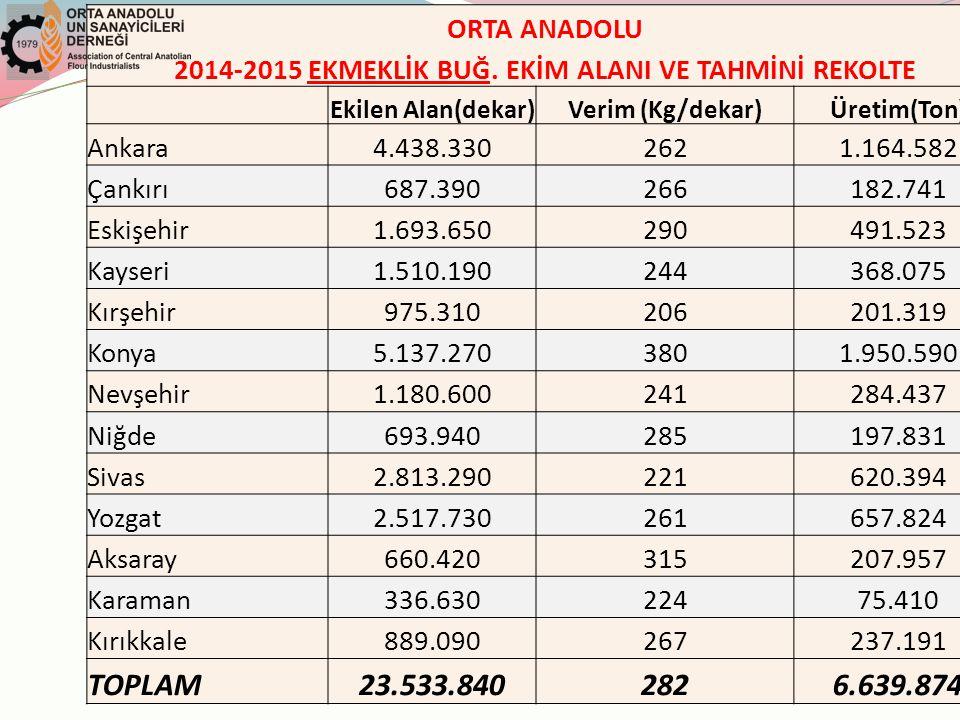 ORTA ANADOLU 2014-2015 EKMEKLİK BUĞ.