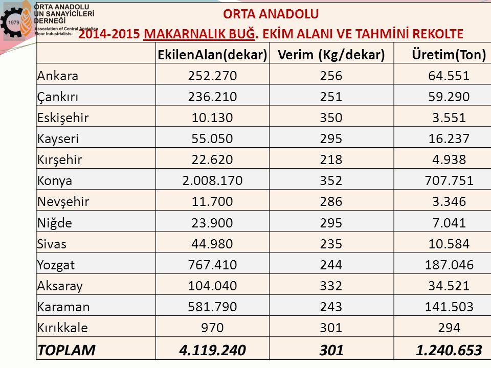 ORTA ANADOLU 2014-2015 MAKARNALIK BUĞ.