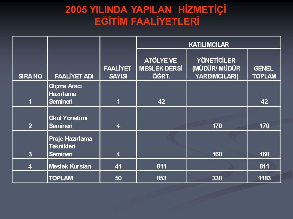 2005 YILINDA YAPILAN HİZMETİÇİ EĞİTİM FAALİYETLERİ