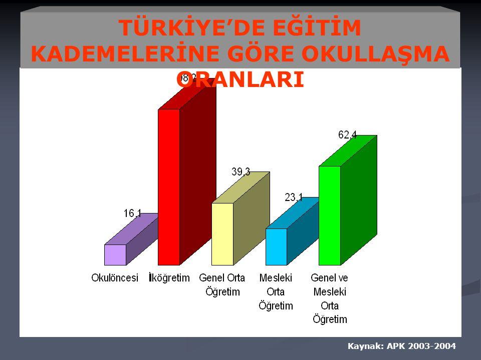 Kaynak: APK 2003-2004 TÜRKİYE'DE EĞİTİM KADEMELERİNE GÖRE OKULLAŞMA ORANLARI