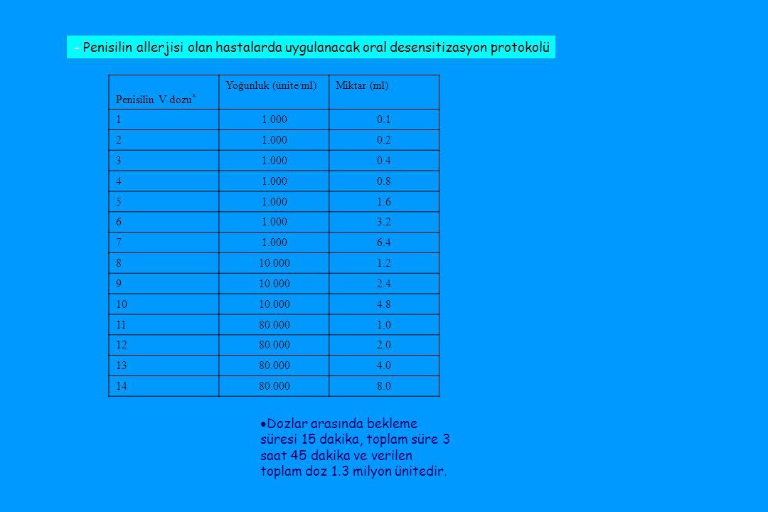 - Penisilin allerjisi olan hastalarda uygulanacak oral desensitizasyon protokolü Penisilin V dozu * Yoğunluk (ünite/ml)Miktar (ml) 11.0000.1 21.0000.2 31.0000.4 41.0000.8 51.0001.6 61.0003.2 71.0006.4 810.0001.2 910.0002.4 1010.0004.8 1180.0001.0 1280.0002.0 1380.0004.0 1480.0008.0  Dozlar arasında bekleme süresi 15 dakika, toplam süre 3 saat 45 dakika ve verilen toplam doz 1.3 milyon ünitedir.