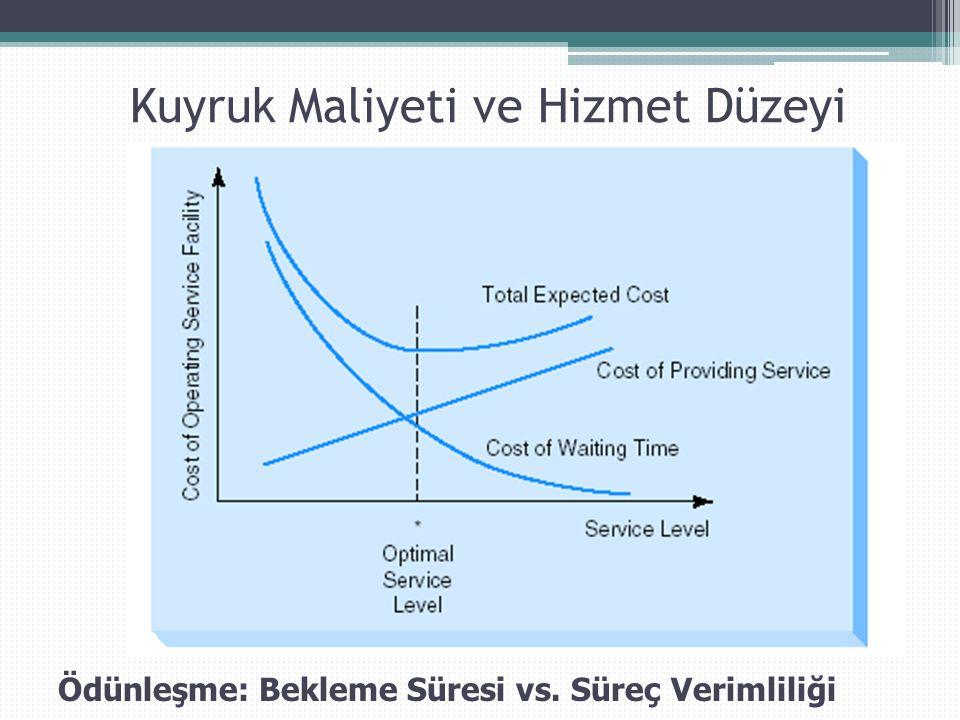 Hızlı Hizmet Sağlanması Hizmet Sistemi Tasarımı ▫ Hizmetin önyüzü (müşteri etkileşimli) vs.
