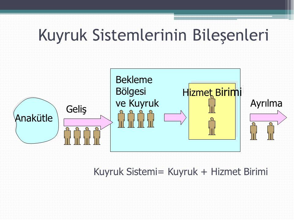 Kuyruk Sistemlerinin Bileşenleri Anakütle Hizmet B irimi Geliş Bekleme Bölgesi ve Kuyruk Ayrılma Kuyruk Sistemi= Kuyruk + Hizmet Birimi