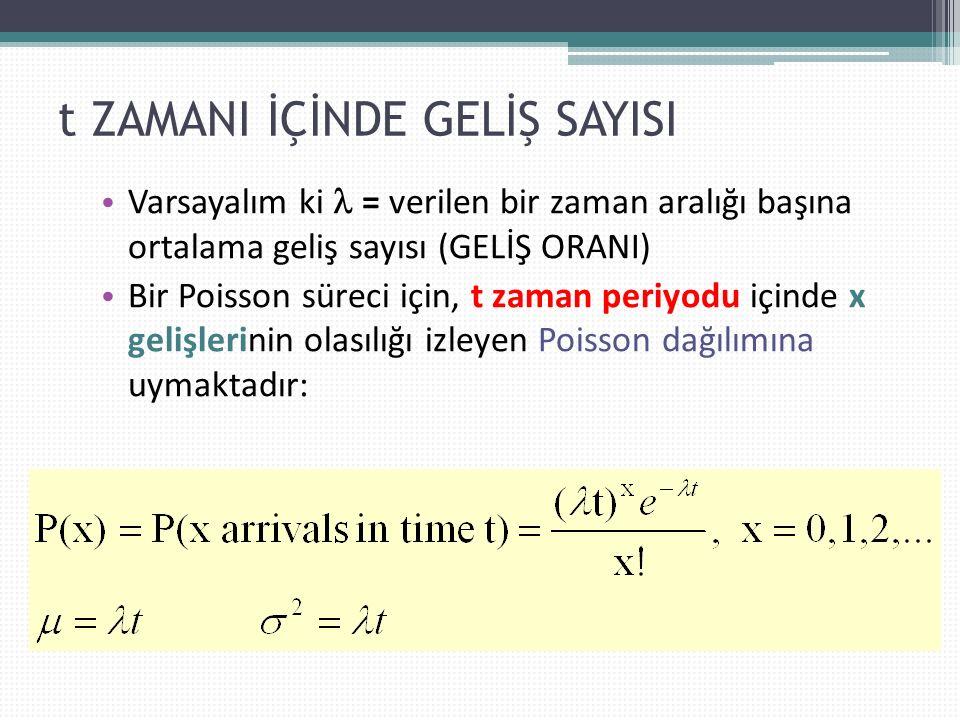 t ZAMANI İÇİNDE GELİŞ SAYISI Varsayalım ki = verilen bir zaman aralığı başına ortalama geliş sayısı (GELİŞ ORANI) Bir Poisson süreci için, t zaman periyodu içinde x gelişlerinin olasılığı izleyen Poisson dağılımına uymaktadır: