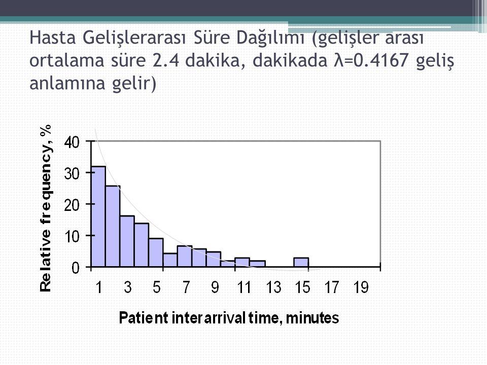 Hasta Gelişlerarası Süre Dağılımı (gelişler arası ortalama süre 2.4 dakika, dakikada λ=0.4167 geliş anlamına gelir)