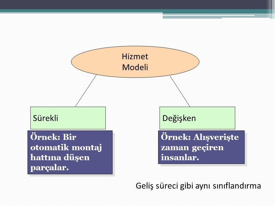 Hizmet Modeli SürekliDeğişken Örnek: Bir otomatik montaj hattına düşen parçalar.