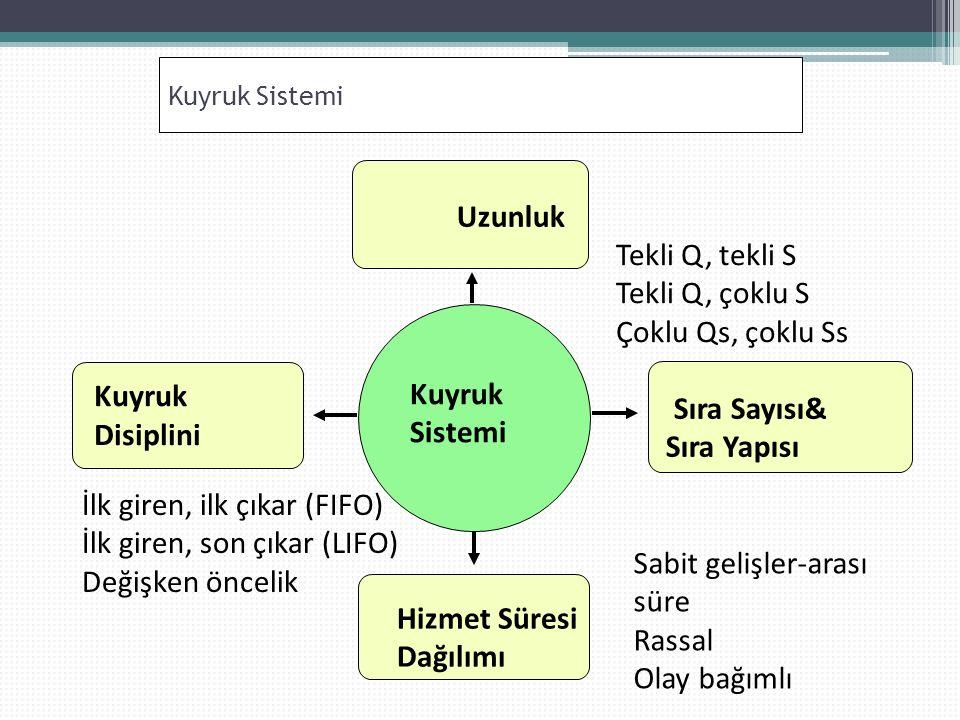 Kuyruk Sistemi Kuyruk Disiplini Uzunluk Sıra Sayısı& Sıra Yapısı Hizmet Süresi Dağılımı Kuyruk Sistemi Tekli Q, tekli S Tekli Q, çoklu S Çoklu Qs, çoklu Ss İlk giren, ilk çıkar (FIFO) İlk giren, son çıkar (LIFO) Değişken öncelik Sabit gelişler-arası süre Rassal Olay bağımlı