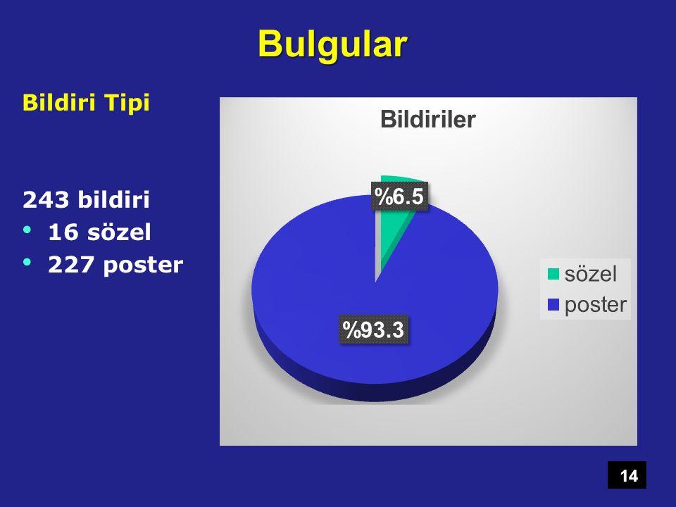 Bulgular Bildiri Tipi 243 bildiri 16 sözel 227 poster 14
