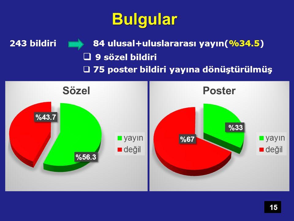 Bulgular 243 bildiri 84 ulusal+uluslararası yayın(%34.5)  9 sözel bildiri  75 poster bildiri yayına dönüştürülmüş 15