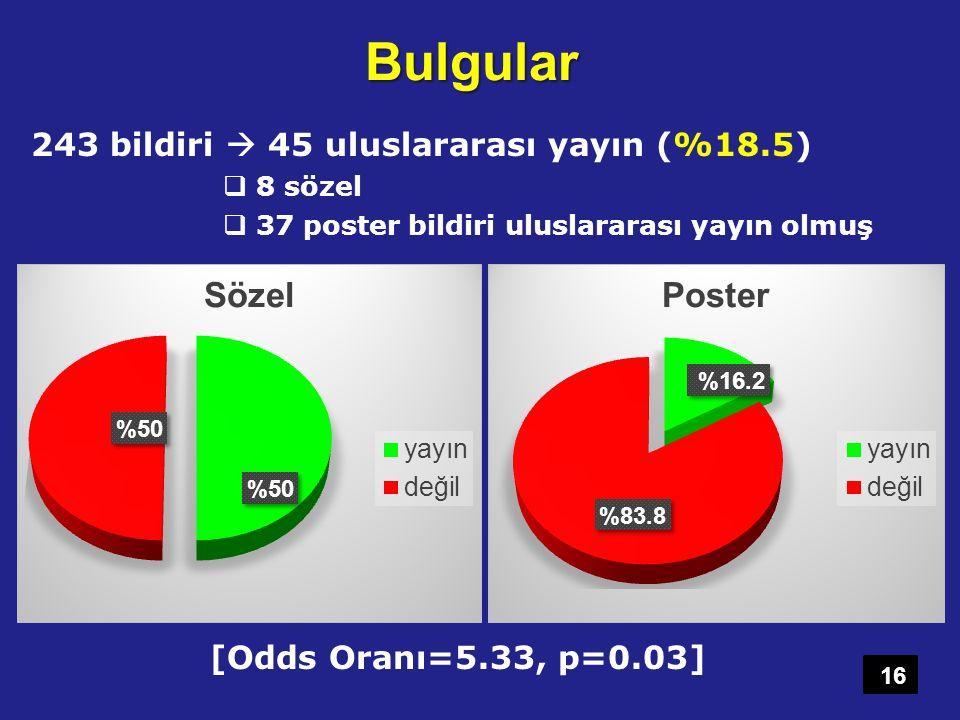 Bulgular 243 bildiri  45 uluslararası yayın (%18.5)  8 sözel  37 poster bildiri uluslararası yayın olmuş 16 [Odds Oranı=5.33, p=0.03]