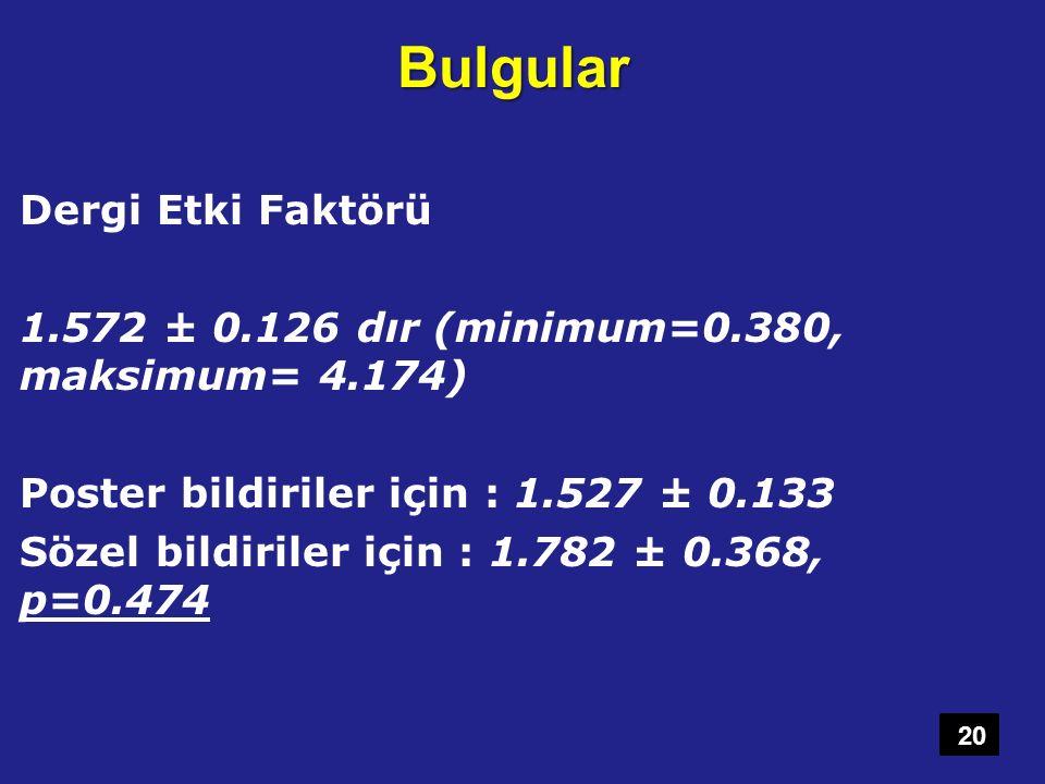 Bulgular Dergi Etki Faktörü 1.572 ± 0.126 dır (minimum=0.380, maksimum= 4.174) Poster bildiriler için : 1.527 ± 0.133 Sözel bildiriler için : 1.782 ±