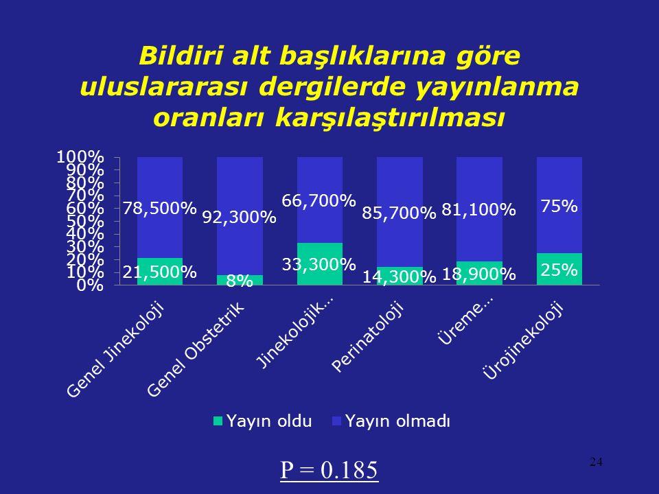 Bildiri alt başlıklarına göre uluslararası dergilerde yayınlanma oranları karşılaştırılması P = 0.185 24