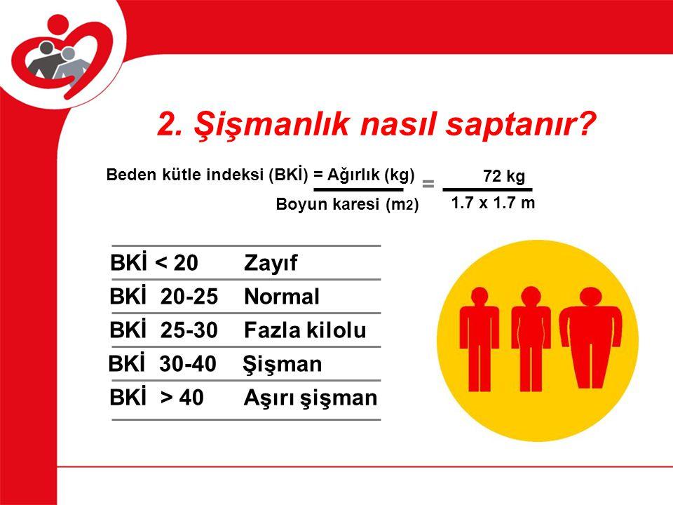 2. Şişmanlık nasıl saptanır? Beden kütle indeksi (BKİ) = Ağırlık (kg) Boyun karesi (m 2 ) = 72 kg 1.7 x 1.7 m BKİ < 20 Zayıf BKİ 20-25 Normal BKİ 25-3