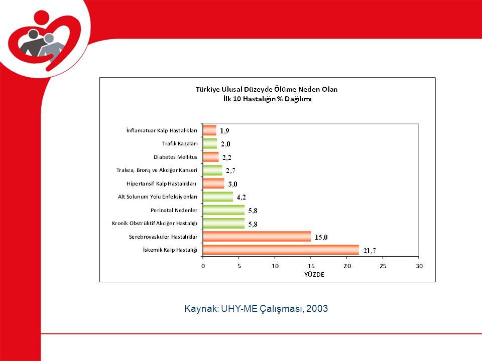 Toplam kolesterol en fazla 200 mg/dl LDL kolesterol en fazla 160 mg/dl HDL kolesterol en az kadınlarda 50 mg/dl erkeklerde 40 mg/dl Trigliseridler en fazla 150 mg/dl