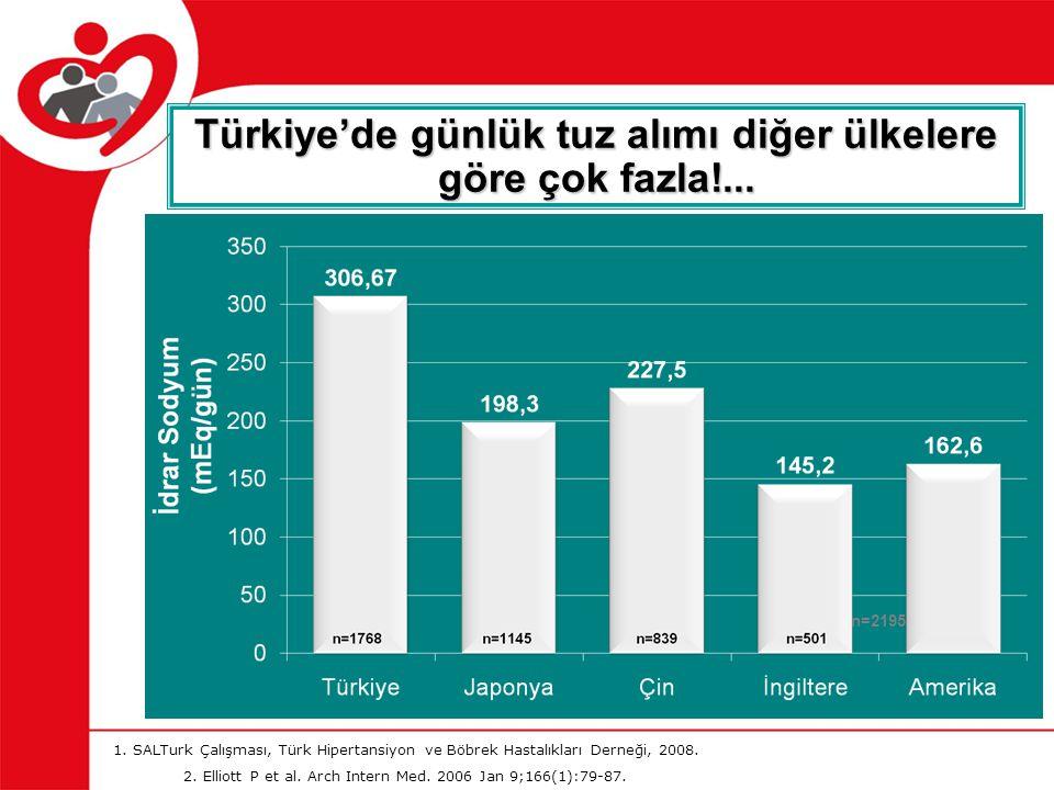 Türkiye'de günlük tuz alımı diğer ülkelere göre çok fazla!... 1. SALTurk Çalışması, Türk Hipertansiyon ve Böbrek Hastalıkları Derneği, 2008. 2. Elliot