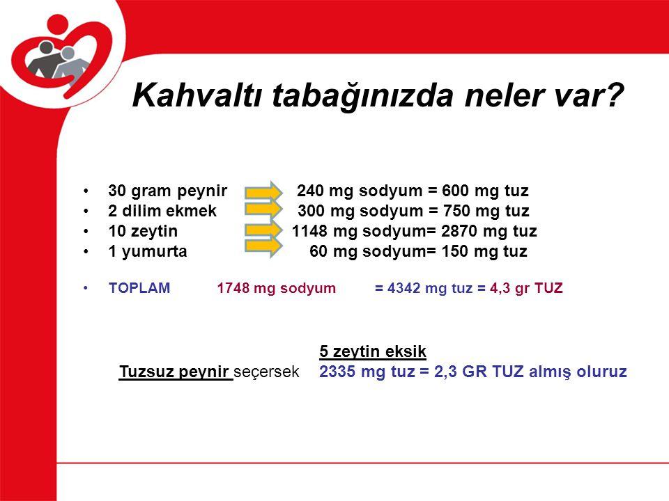 Kahvaltı tabağınızda neler var? 30 gram peynir 240 mg sodyum = 600 mg tuz 2 dilim ekmek 300 mg sodyum = 750 mg tuz 10 zeytin 1148 mg sodyum= 2870 mg t