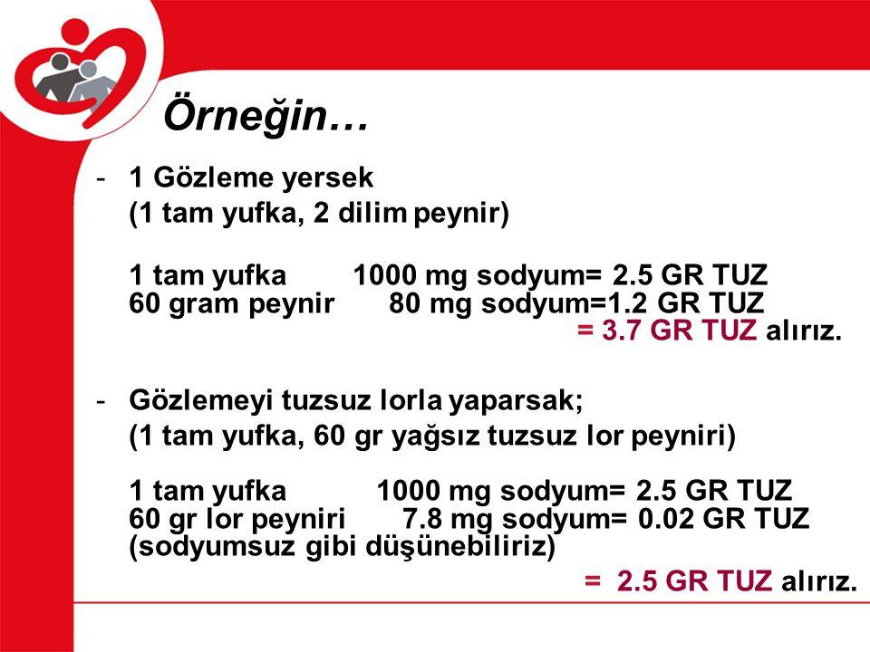 -1 Gözleme yersek (1 tam yufka, 2 dilim peynir) 1 tam yufka 1000 mg sodyum= 2.5 GR TUZ 60 gram peynir 80 mg sodyum=1.2 GR TUZ = 3.7 GR TUZ alırız. -Gö