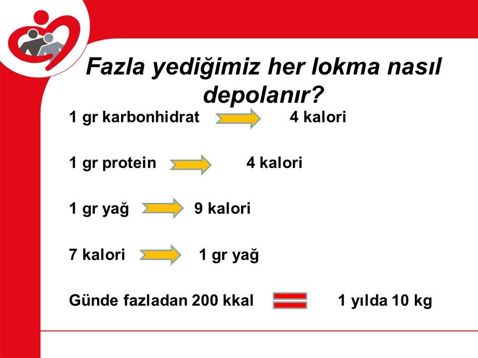 Fazla yediğimiz her lokma nasıl depolanır? 1 gr karbonhidrat 4 kalori 1 gr protein 4 kalori 1 gr yağ9 kalori 7 kalori 1 gr yağ Günde fazladan 200 kkal