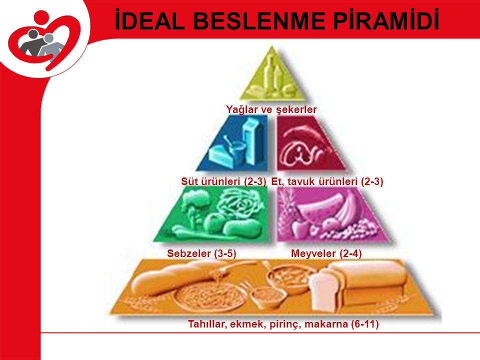 İDEAL BESLENME PİRAMİDİ Tahıllar, ekmek, pirinç, makarna (6-11) Yağlar ve şekerler Sebzeler (3-5) Et, tavuk ürünleri (2-3)Süt ürünleri (2-3) Meyveler