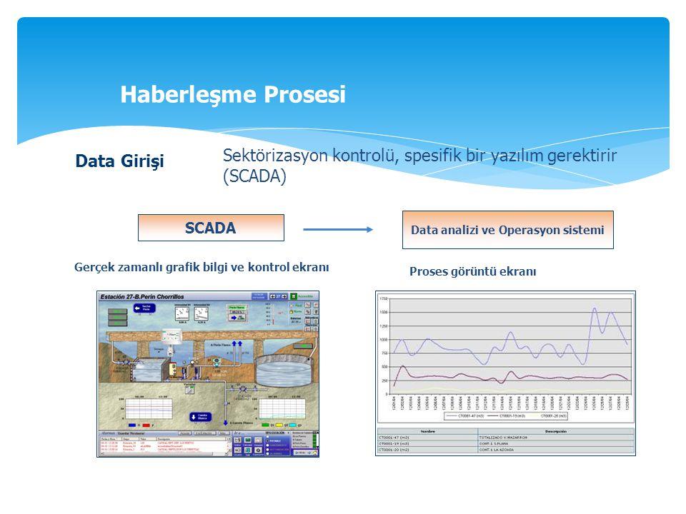 Haberleşme Prosesi Data Girişi Sektörizasyon kontrolü, spesifik bir yazılım gerektirir (SCADA) SCADA Gerçek zamanlı grafik bilgi ve kontrol ekranı Dat