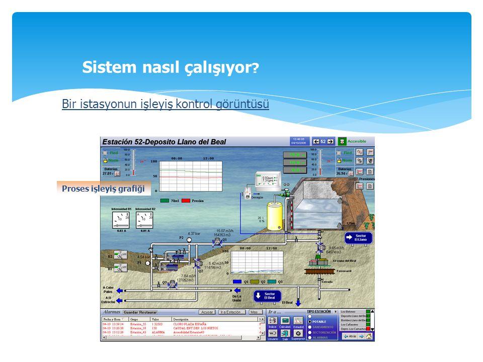 Bir istasyonun işleyiş kontrol görüntüsü Proses işleyiş grafiği Sistem nasıl çalışıyor ?