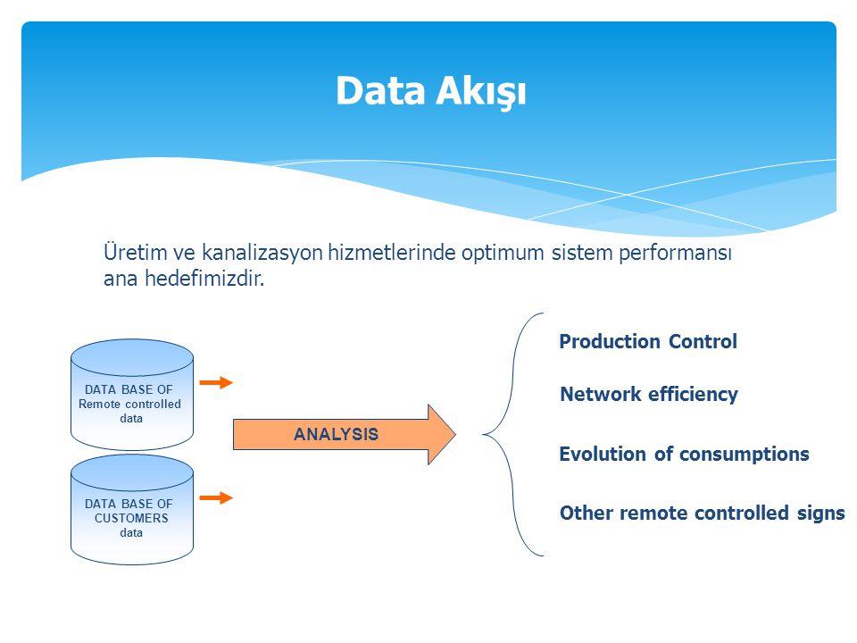 Üretim ve kanalizasyon hizmetlerinde optimum sistem performansı ana hedefimizdir.