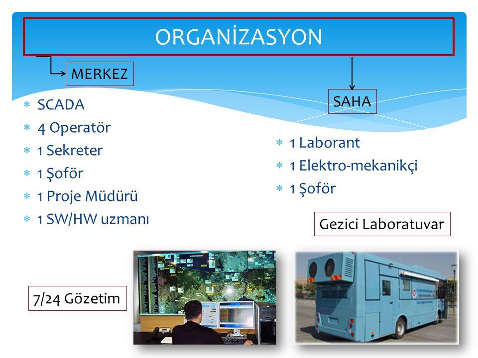  SCADA  4 Operatör  1 Sekreter  1 Şoför  1 Proje Müdürü  1 SW/HW uzmanı ORGANİZASYON  1 Laborant  1 Elektro-mekanikçi  1 Şoför MERKEZ SAHA 7/